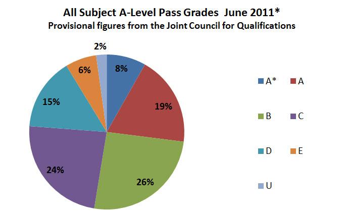 A-Level Pass Grades