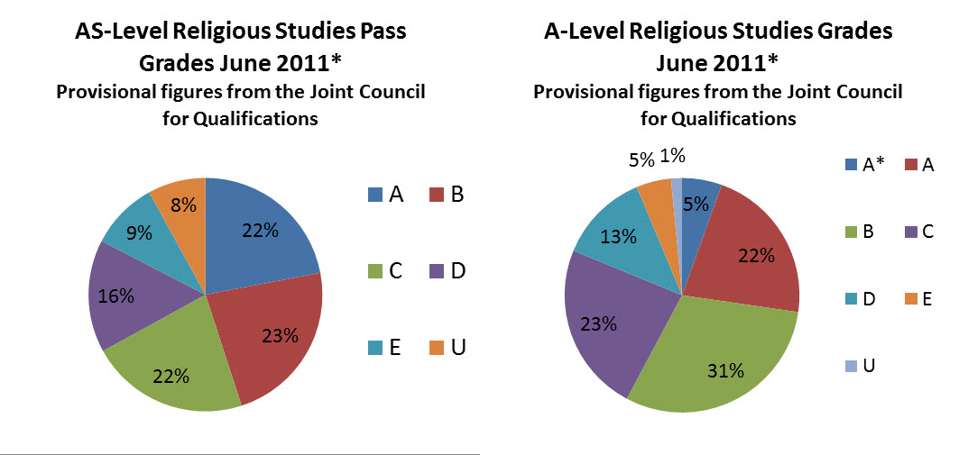 A-Level and AS-Level Religious Studies statistics 2011