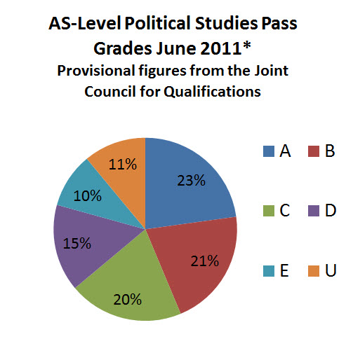 AS-Level Political Studies 2011